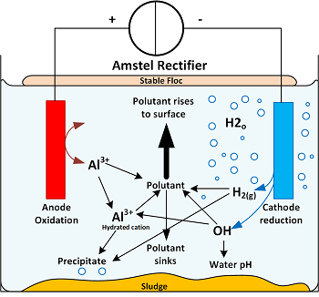 Amstels com - Amstel Rectifiers - Electrolysis - Products - Water